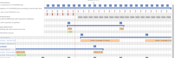 job planner with gantt integration