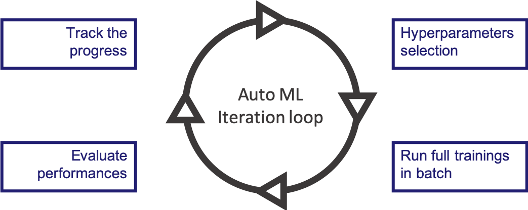auto ml iteration loop
