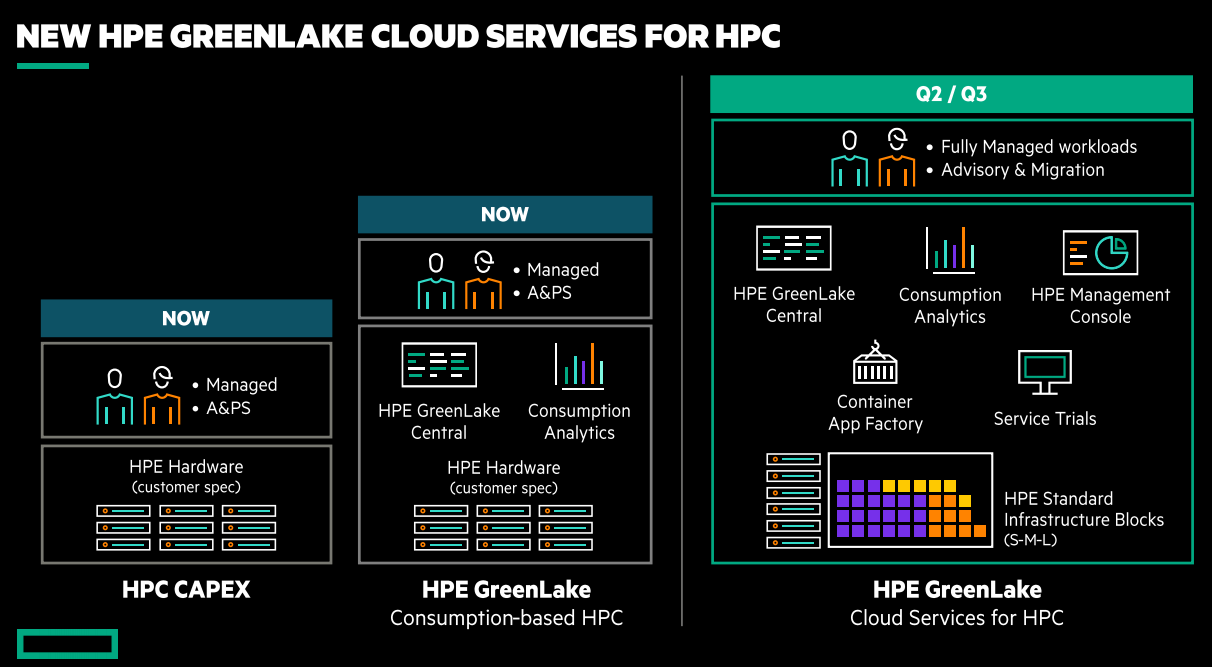 hpe greenlake cloud services for hpc