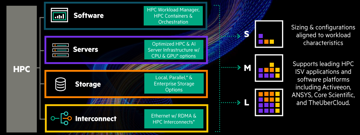 hpe greenlake cloud hpc size chart