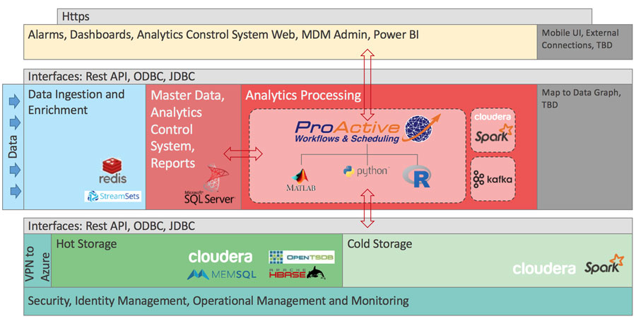 Big Data and IT architecture for data analytics