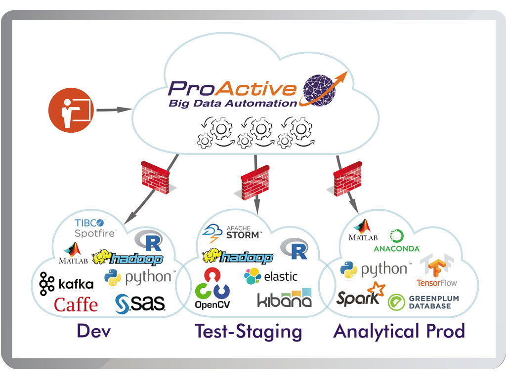 Screenshot ProActive Big Data Automation