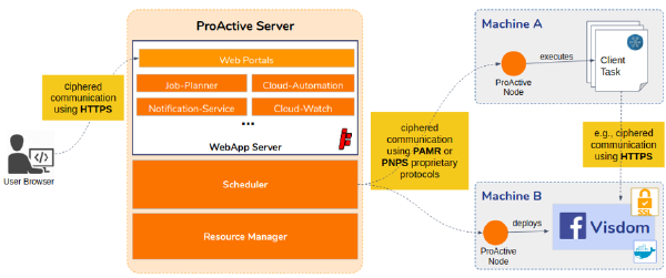 ProActive Server ciphered communications